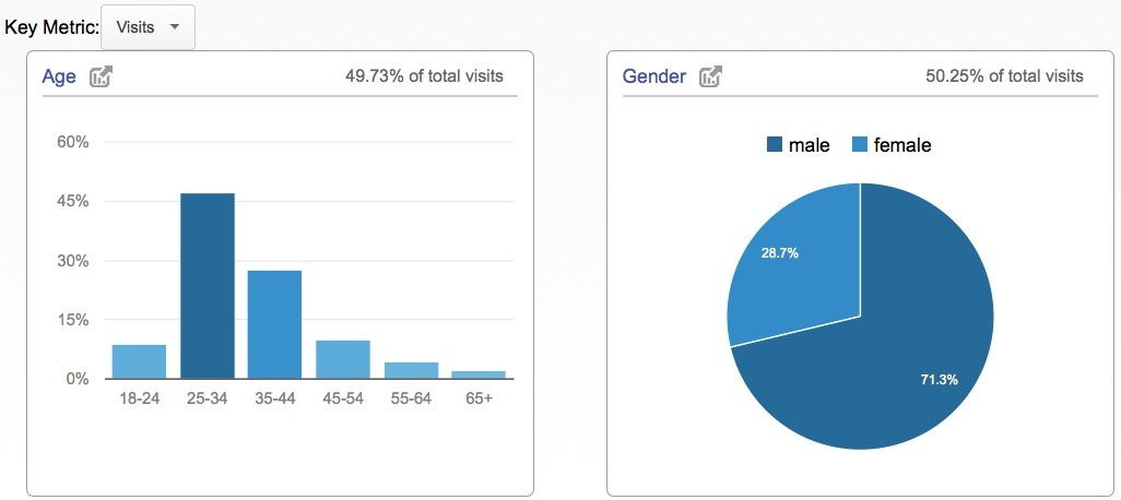 google-analytics_demographics-gender-age5
