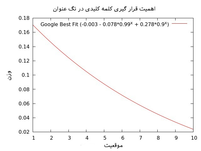 google-ranking-factors-05